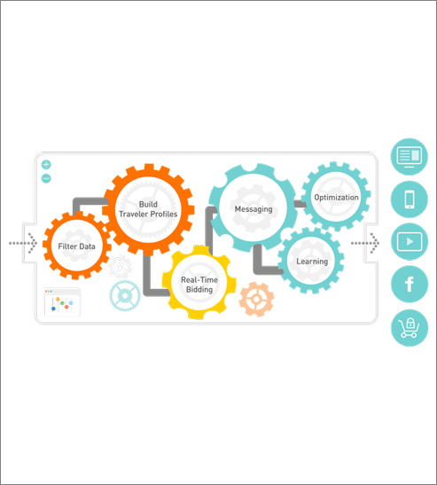 a visual diagram using gears inside of a box to show the Sojern's process of reaching engaged audiences