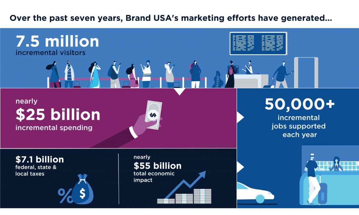 Brand USA's FY19 ROI infographic